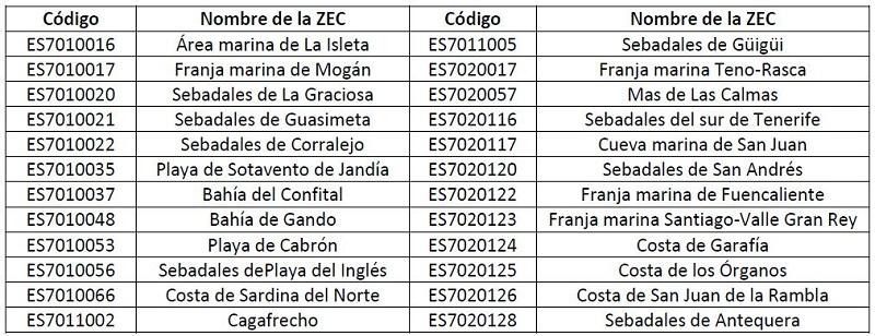 ZEC_macaronesia