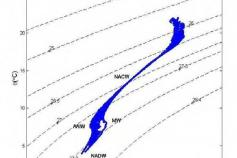 Potential temperature over salinity diagram ©IEO
